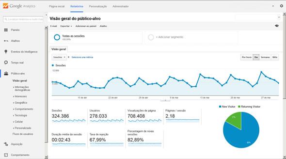 Como funciona o Google Analytics e sua aplicação como ferramenta gerencial